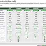 Stock Broker Comparison Chart